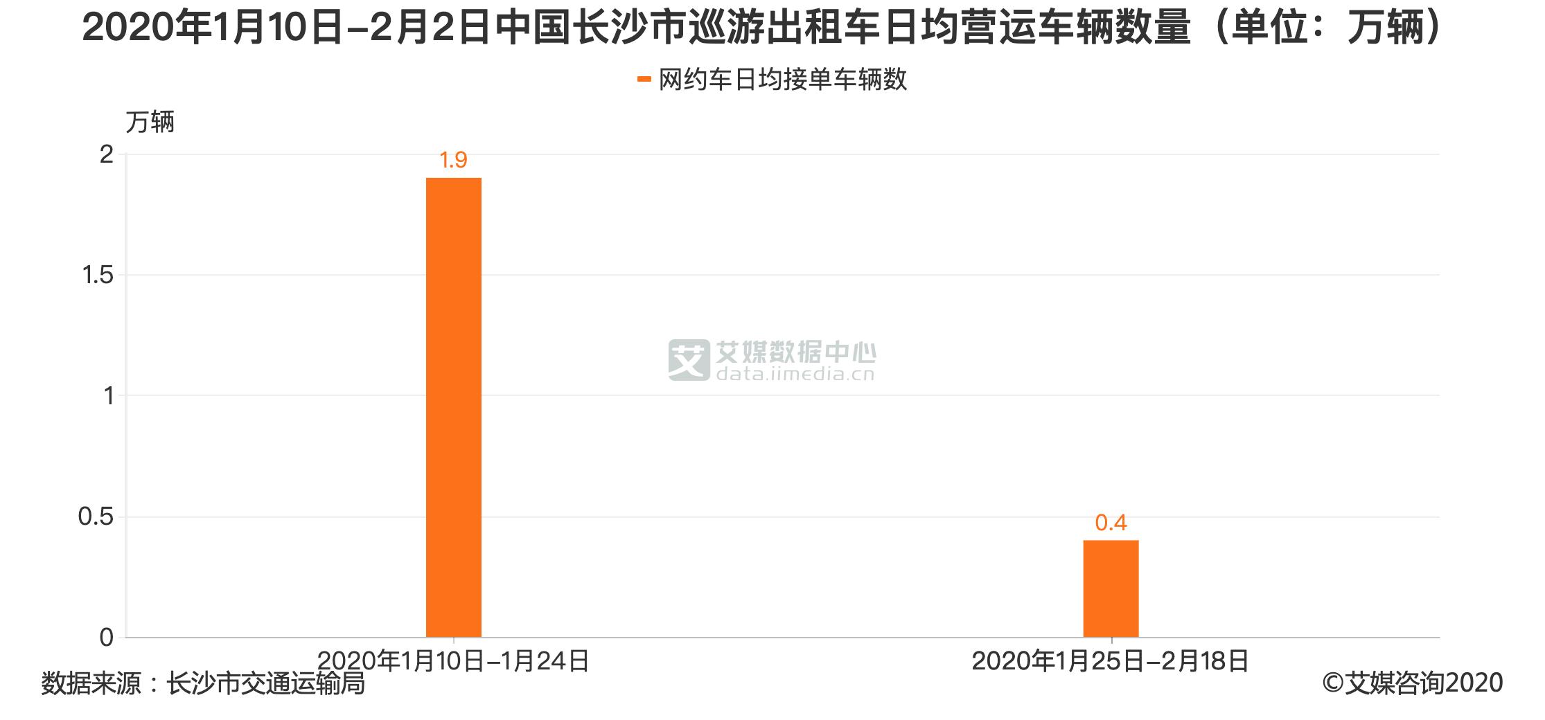 2020年1月10日-2月2日中国长沙市巡游出租车日均营运车辆数量(单位:万辆)