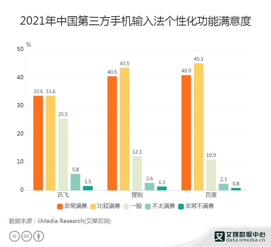 2021年中国第三方手机输入法个性化功能满意度