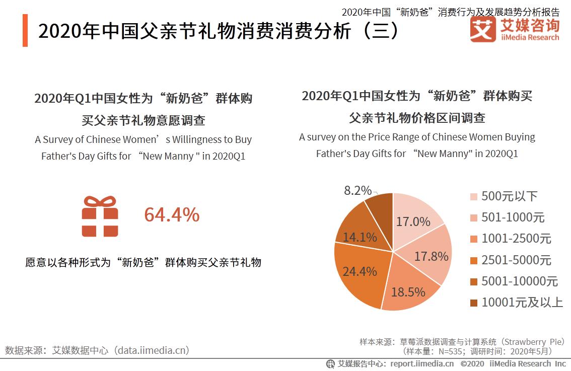 2020年中国父亲节礼物消费消费分析
