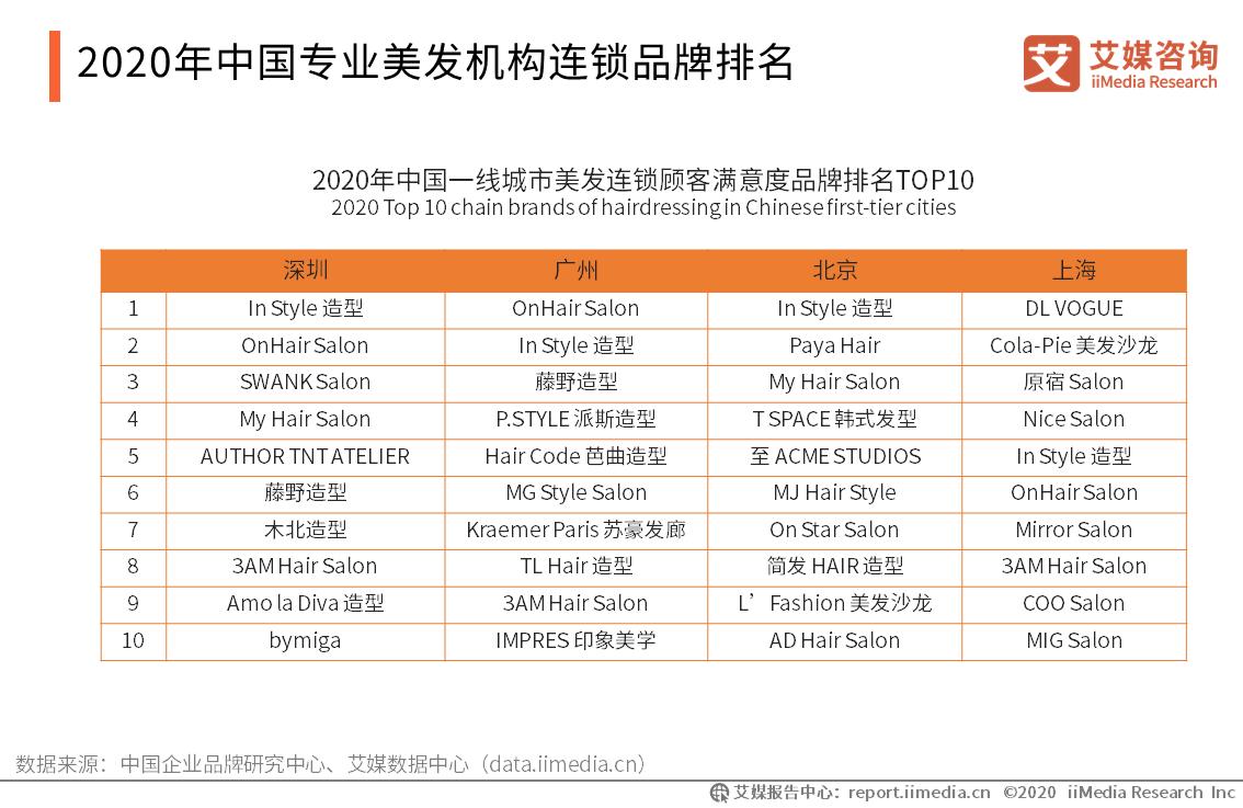 2020年中国专业美发机构连锁品牌排名