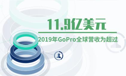 运动相机行业数据分析:2019年GoPro全球营收超11.9亿美元