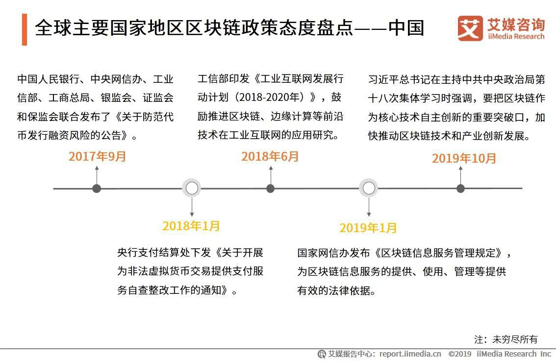 全球主要国家地区区块链政策态度盘点——中国