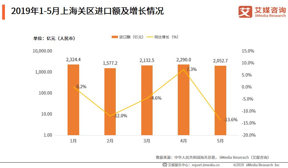 2019年5月上海关区进出口数据分析:出口3302.3亿元,增速达10.9%