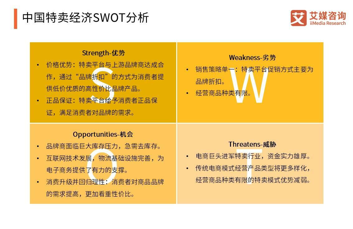中国特卖经济SWOT分析