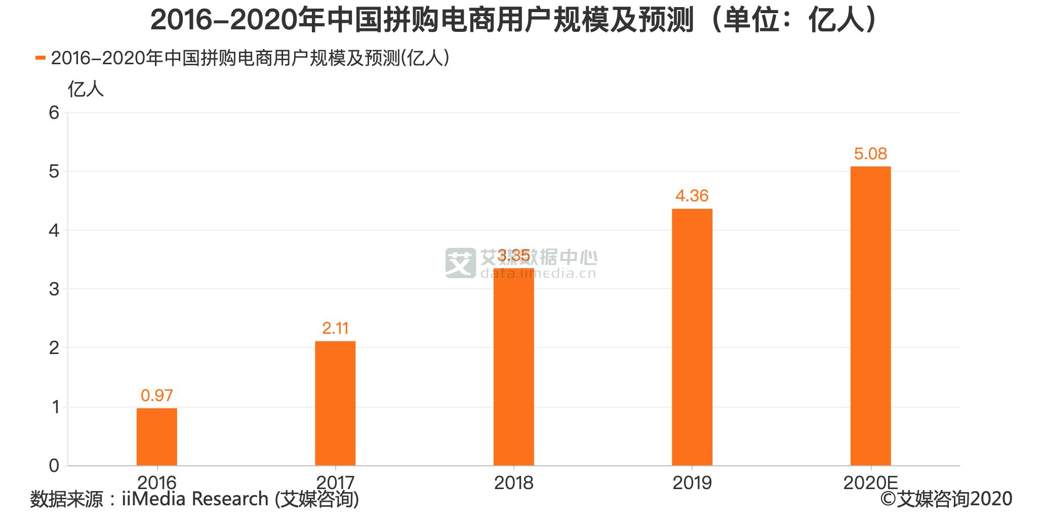 2016-2020年中国拼购电商用户规模及预测(单位:亿人)
