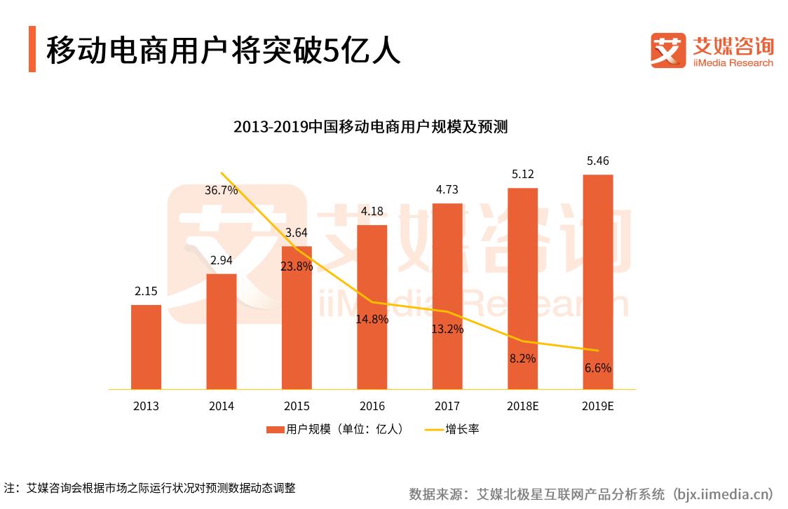 2018中国B2C电商报告:用户规模将突破5亿,平台会员制度成为热潮