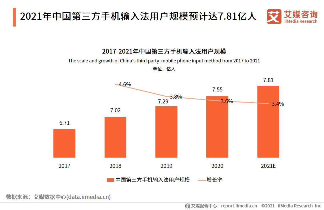 2021年中国第三方手机输入法用户规模预计达7.81亿人