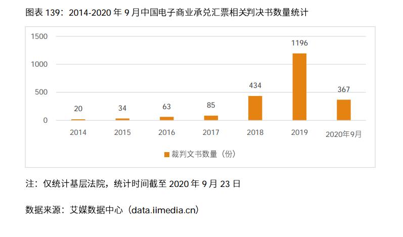 2014-2020年9月中国电子商业承兑汇票相关判决书数量