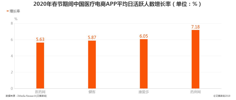 2020年春节期间中国医疗电商App平均日活跃人数增长率