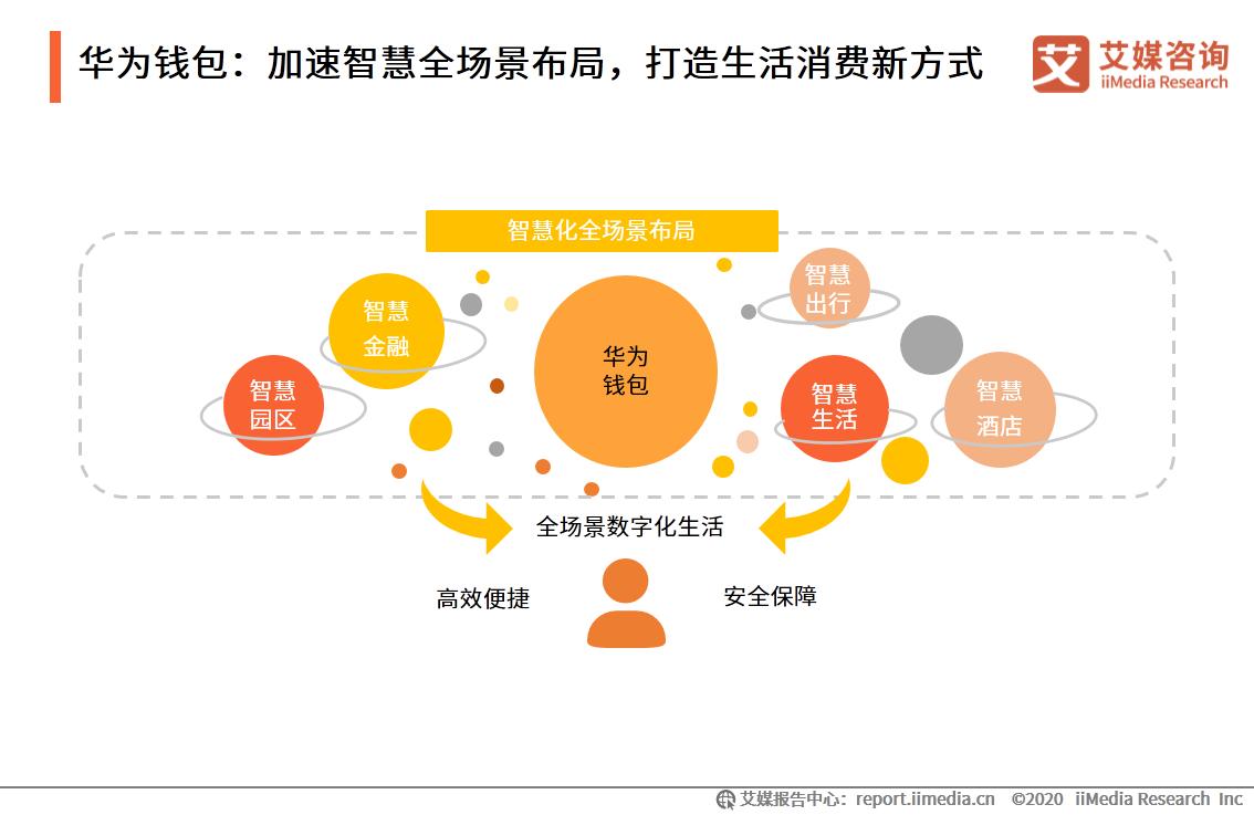 华为钱包:加速智慧全场景布局,打造生活消费新方式