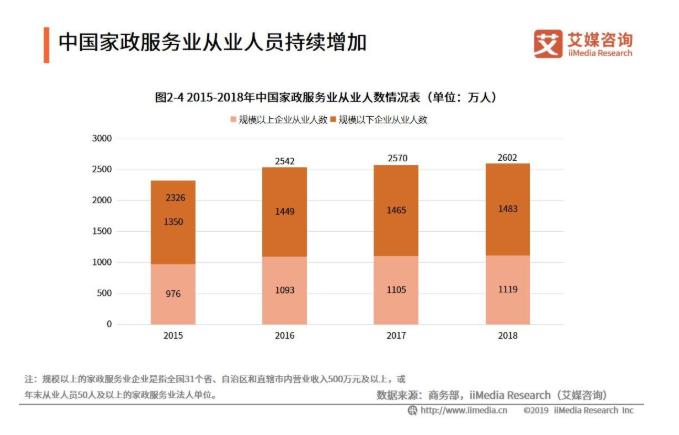 2019中国家政服务行业发展现状和趋势分析