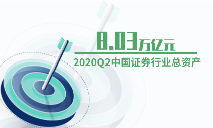 证券行业数据分析:2020Q2中国证券行业总资产为8.03万亿元