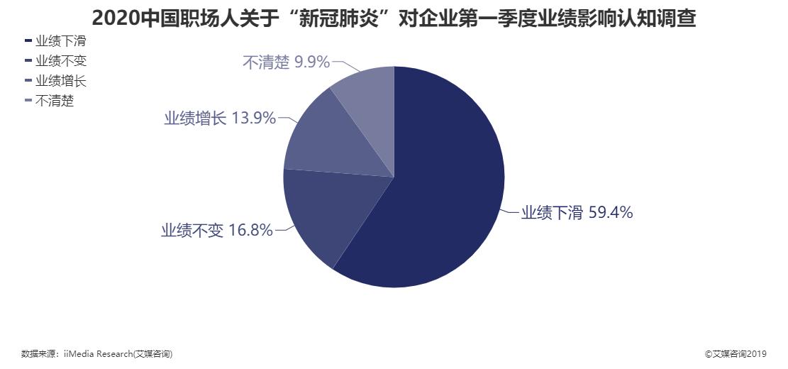"""2020年中国职场关于""""新冠肺炎""""对企业第一季度业绩影响认知调查"""