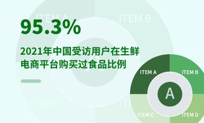 生鲜电商行业数据分析:2021年中国95.3%受访用户在生鲜电商平台购买过食品