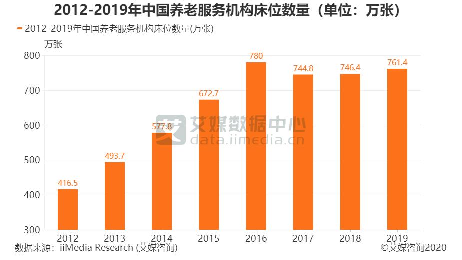 2012-2019年中国养老服务机构床位数量(单位:万张)