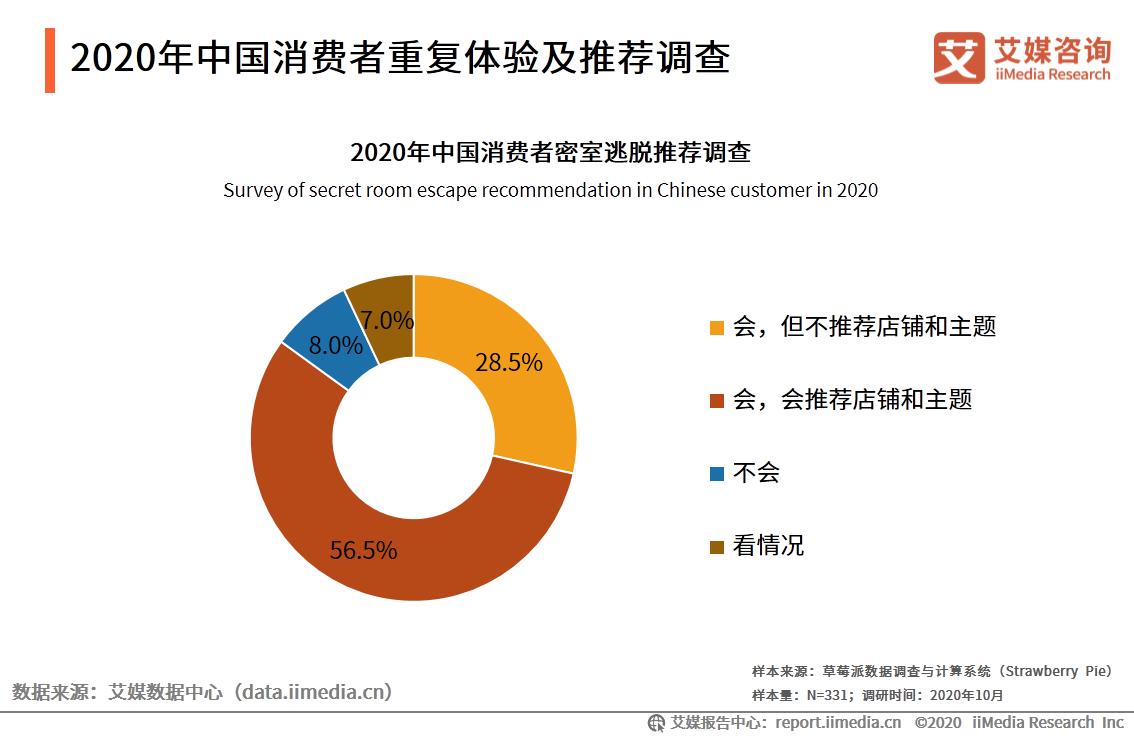 2020年中国消费者重复体验及推荐调查