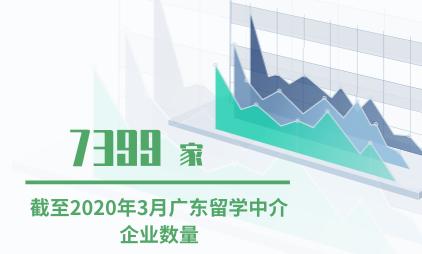 留学市场数据分析:截至2020年3月广东留学中介企业数量为7399家