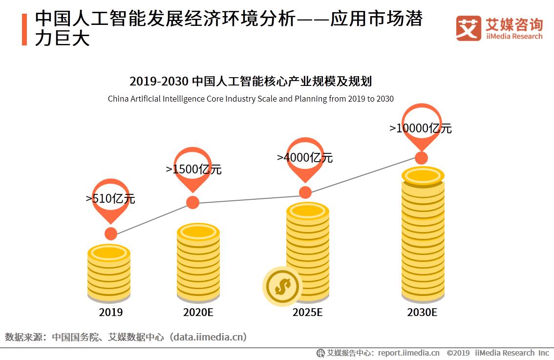 中国人工智能发展经济环境分析——应用市场潜力巨大