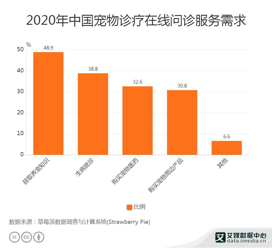 2020中国48.9%宠物在线问诊服务需求为获取养宠知识