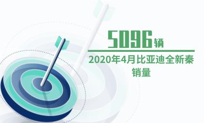 汽车行业数据分析:2020年4月比亚迪全新秦销量为5096辆