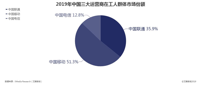 2019年中国三大运营商在工人群体市场份额情况