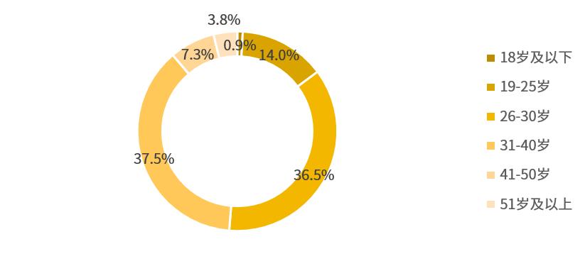 2021年中国月子中心市场调研对象年龄分布情况