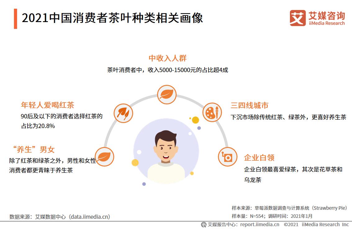 2021中国消费者茶叶种类相关画像