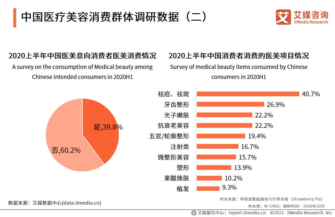 中国医疗美容消费群体调研数据(二)