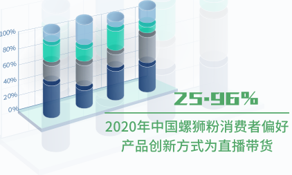 螺狮粉行业数据分析:2020年中国25.96%螺狮粉消费者偏好产品创新方式为直播带货