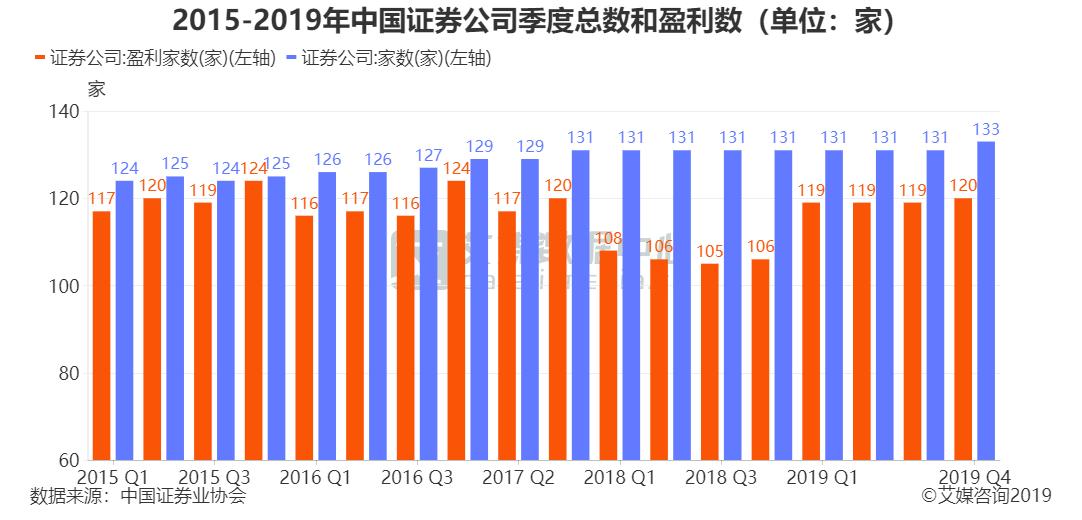2015-2019年中国证券公司季度总数和盈利数(单位:家)