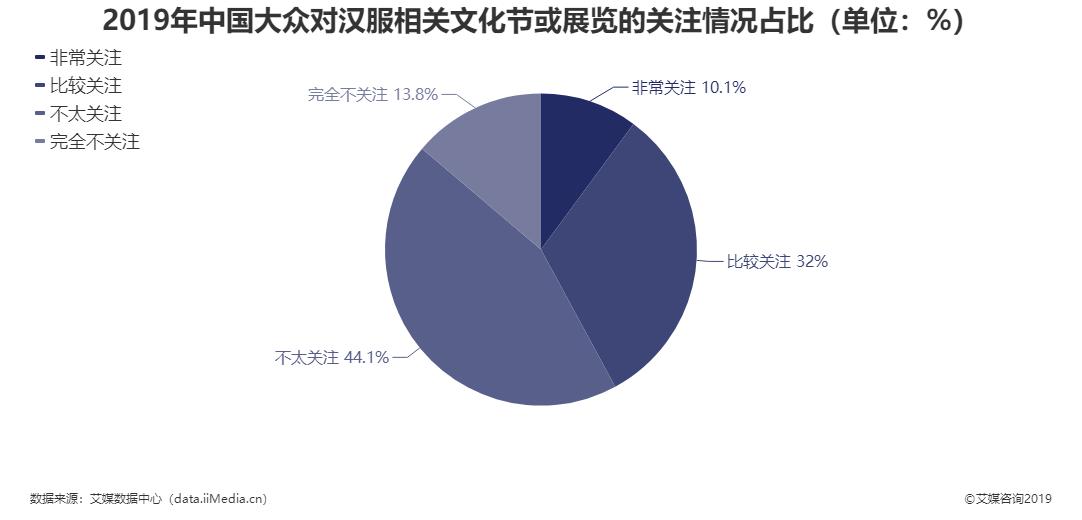 2019年中国大众对汉服相关文化节或展览的关注情况占比