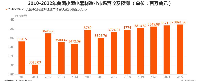 2011-2022年美国小型电器制造业市场营收及预测