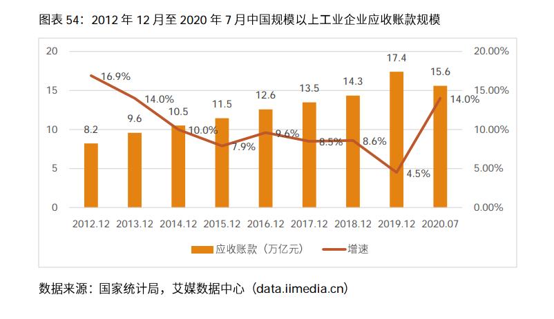中国规模以上工业类企业应收账款规模