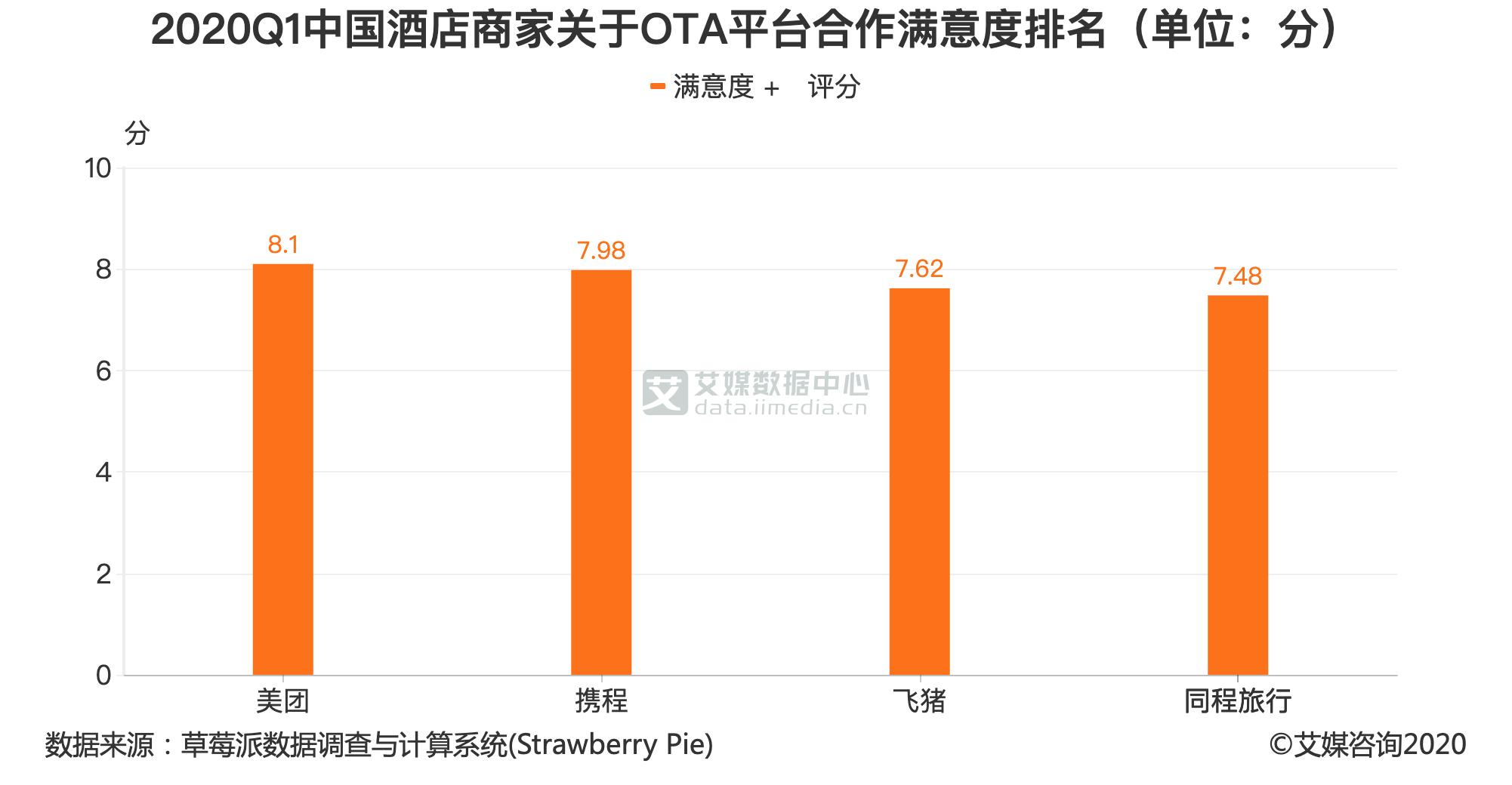 2020Q1中国酒店商家关于OTA平台合作满意度排名(单位:分)