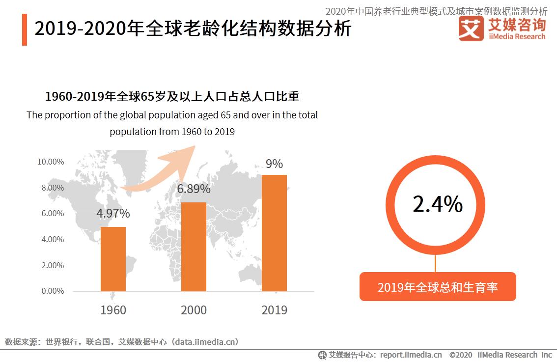 1960-2019年全球65岁及以上人口占总人口比重