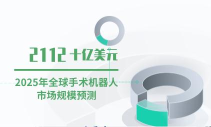 智慧医疗行业数据分析: 2025年全球手术机器人市场规模将超过2万亿美元