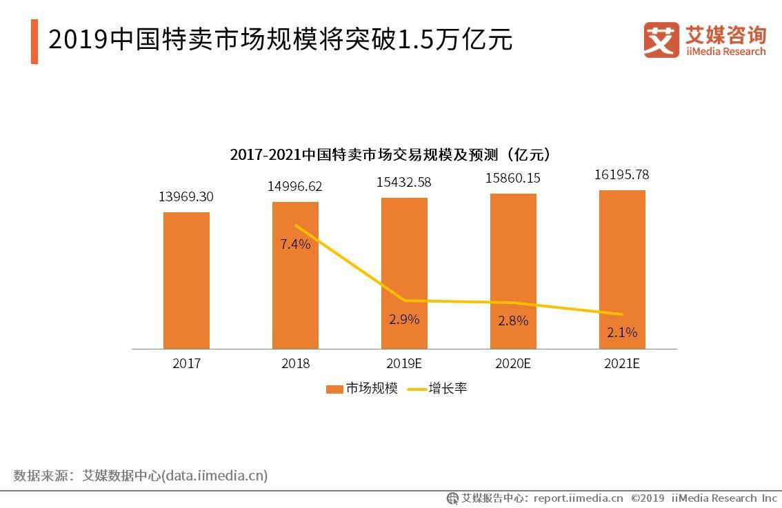 2019中国特卖市场规模将突破1.5万亿元