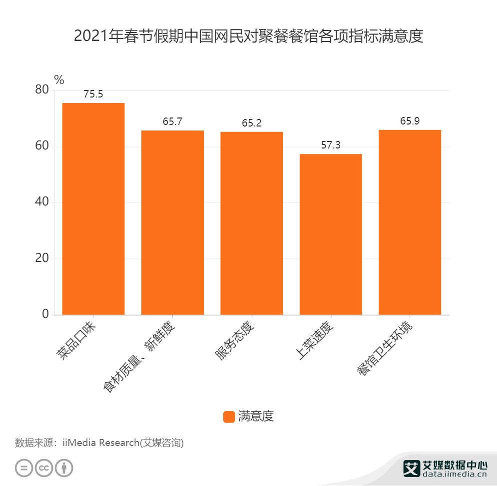 2021年春节假期中国网民对聚餐餐馆各项指标满意度