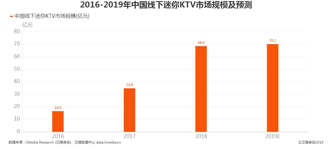 2016-2019年中国线下迷你KTV市场规模及预测