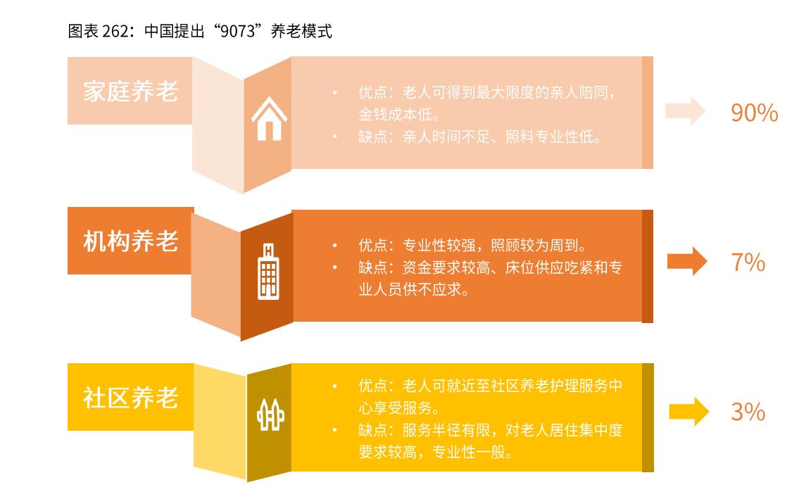 中国养老模式分析