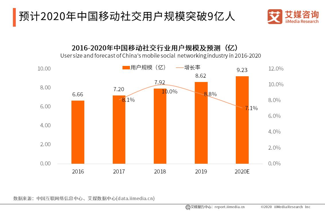 预计2020年中国移动社交用户规模突破9亿人