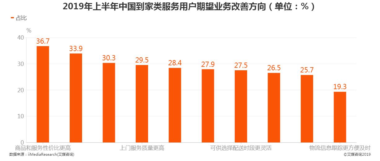 2019年上半年中国到家类服务用户期望业务改善方向