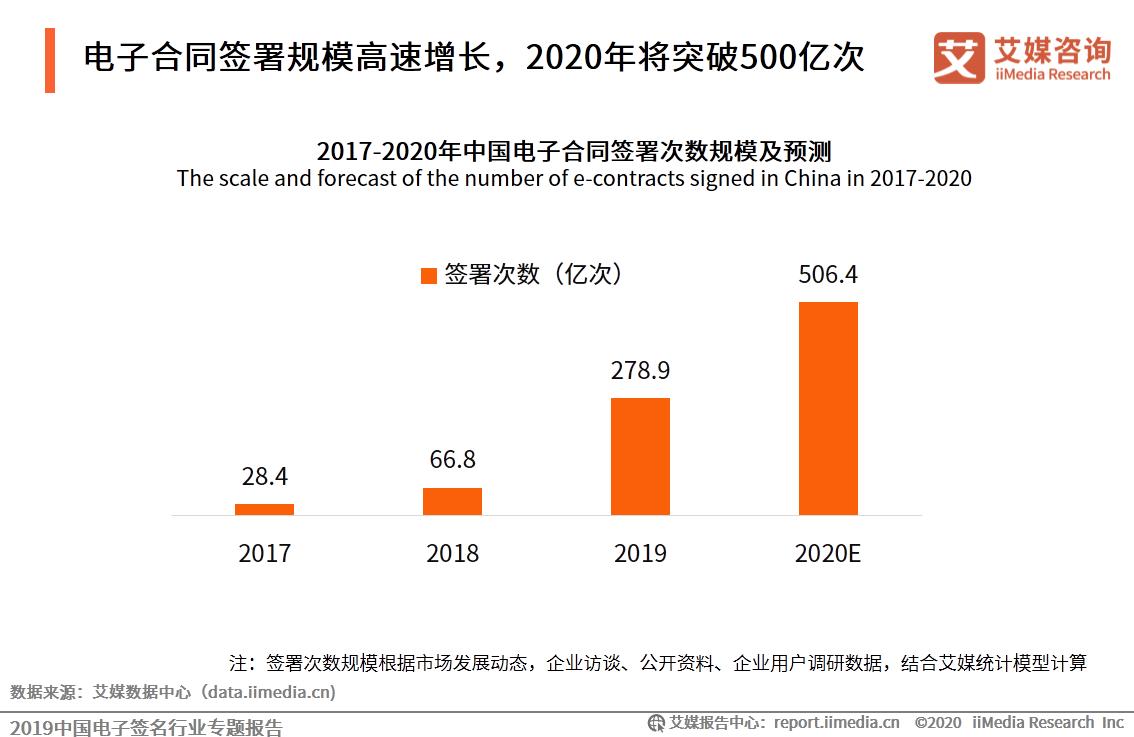 电子合同签署规模高速增长,2020年将突破500亿次