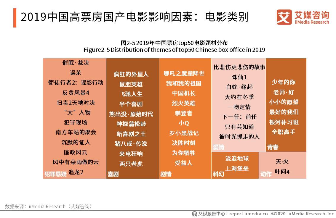 2019中国高票房国产电影影响因素:电影类别