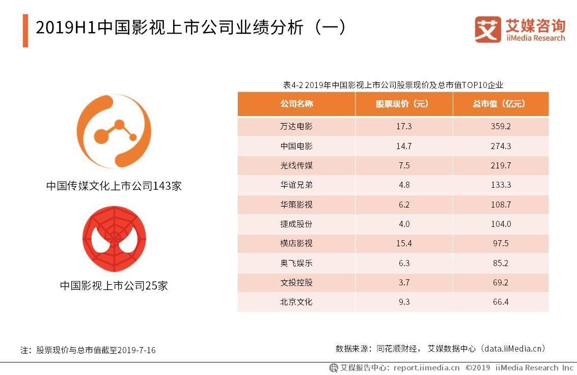 """华谊兄弟2019半年报:票房不佳亏损3.79亿,战略布局""""电影+实景""""业务"""