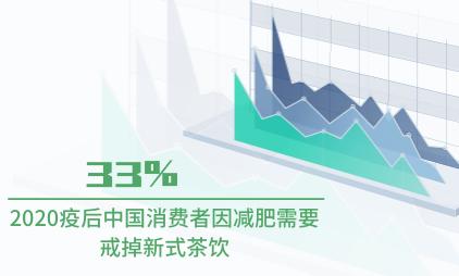 茶饮行业数据分析:2020疫后中国33%消费者因减肥需要戒掉新式茶饮