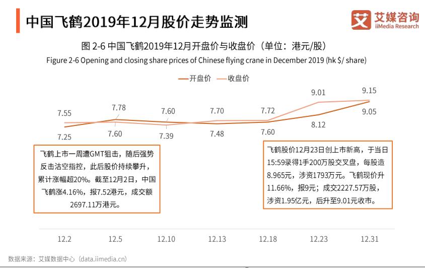中国飞鹤2019年12月股价走势监测