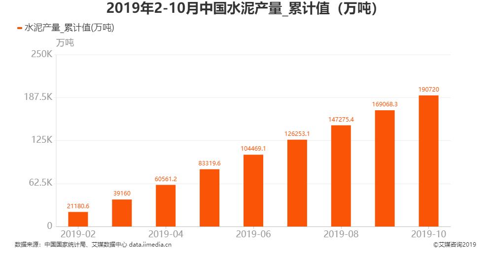 2019年1-10月全国水泥产量