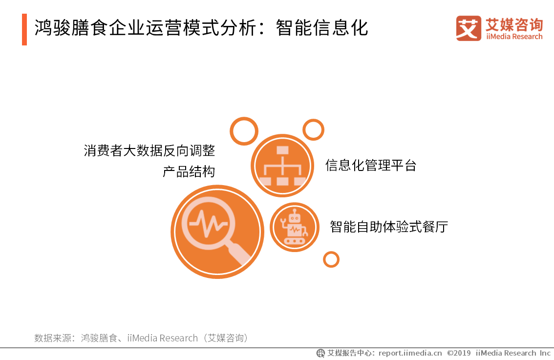鸿骏膳食企业运营模式分析:智能信息化
