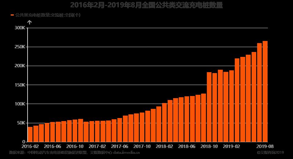 2016年2月-2019年8月全国公共类交流充电桩数量